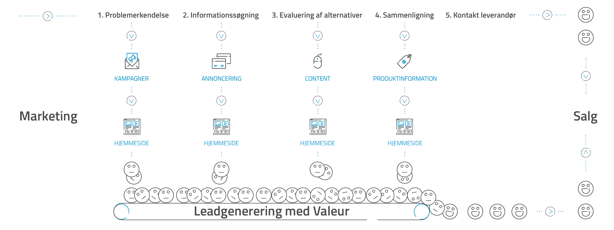 B2B leadgenerering i en digital beslutningsproces.
