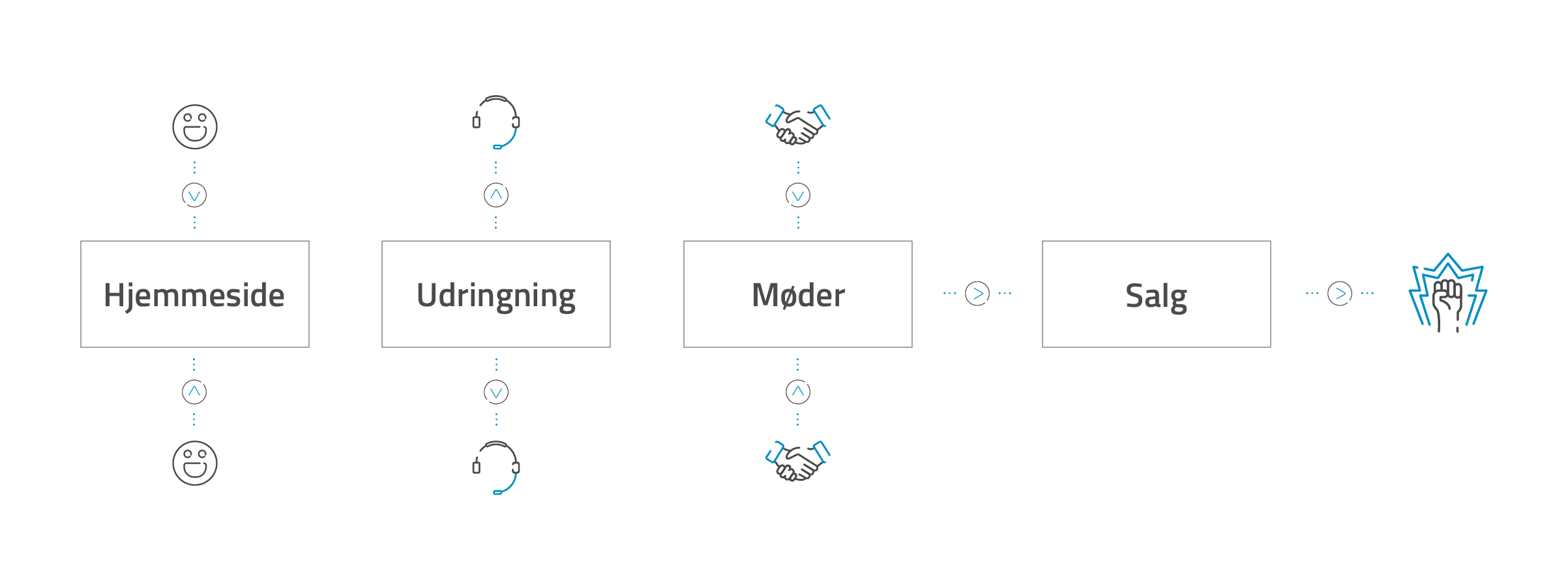 Lead segmentering med B2B leadgenerering.